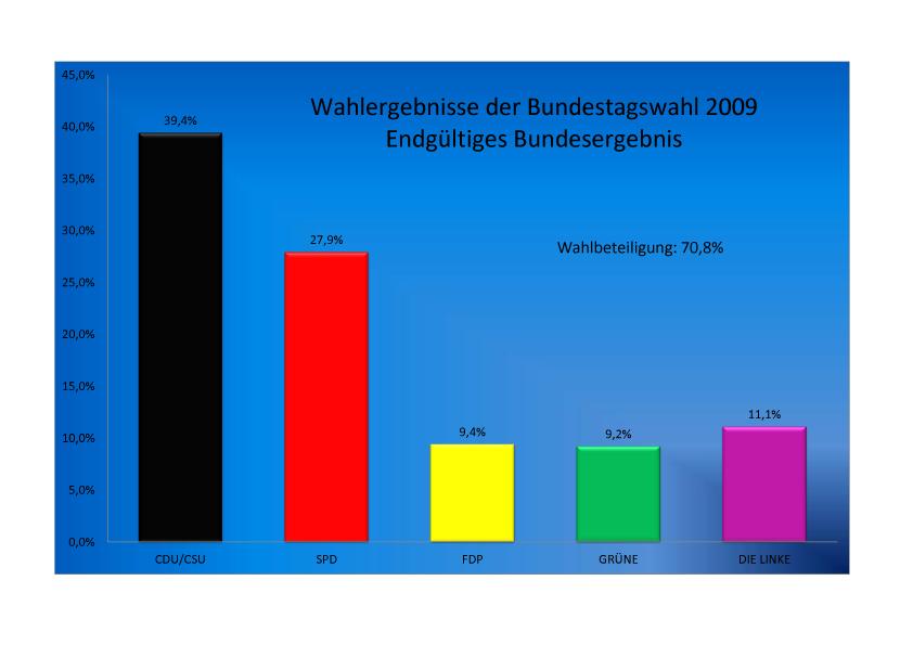 CDU Kreisverband Mettmann - Wahlergebnisse 2009